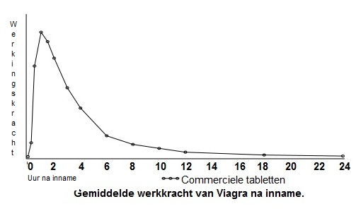 Grafiek van gemiddelde werkingsduur Viagra